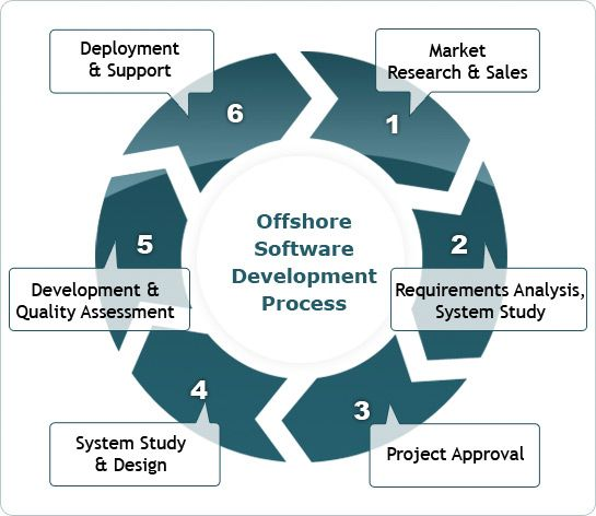 Offshore #softwaredevelopment - Outsourcing to offshore isn't always a bad strategy. It is one of the smartest way to cut down your cost of development without affecting the quality. We @Shivam Vohra Technologies have a team in India that has expertise in  and we offer the assurance with a support team in #Australia.