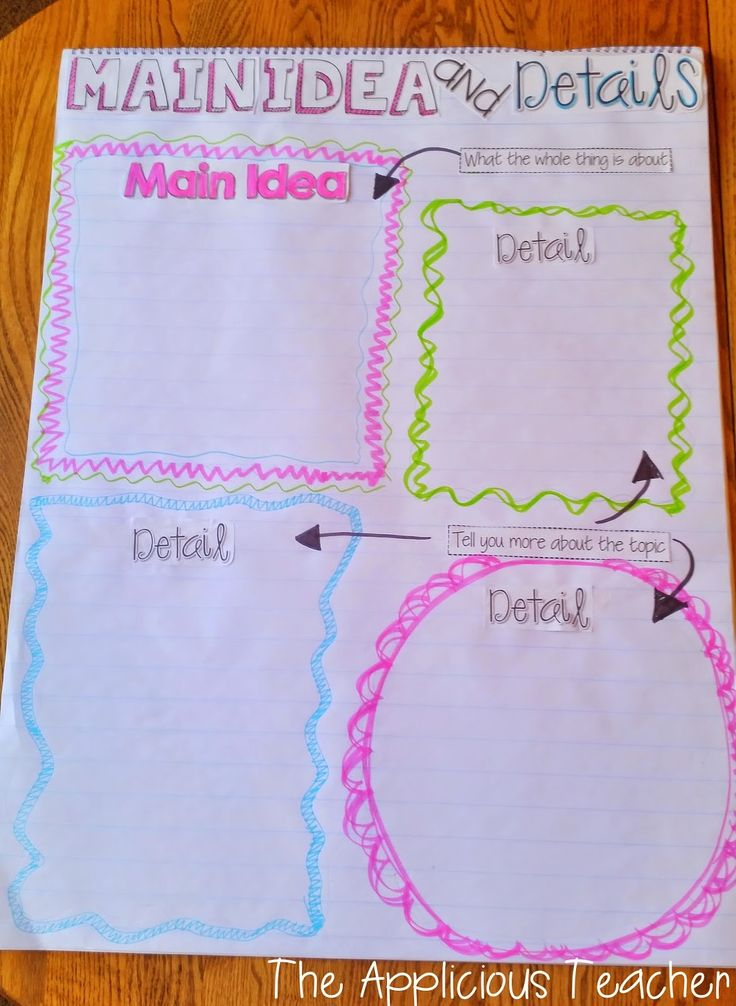 Get your kiddos involved in the process with interactive anchor charts. Create, laminate, and use again and again!