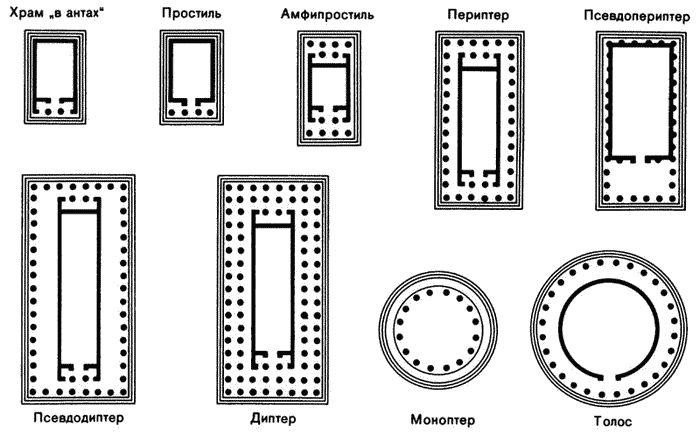 Типы древнегреческих храмов