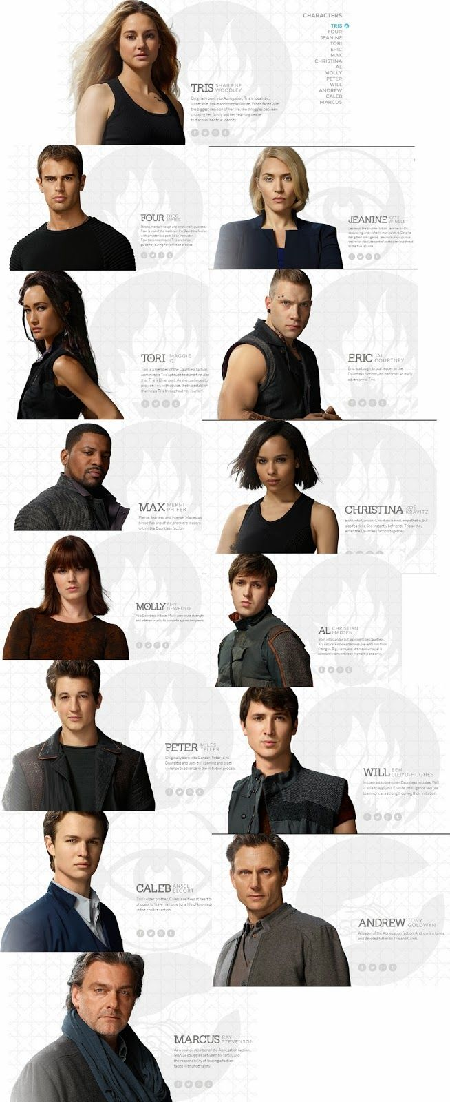 The divergent characters  If you didn't notice, the backgrounds have each of their faction symbols
