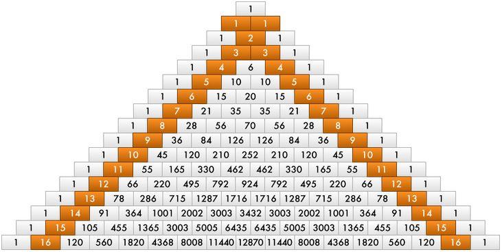 PASCAL ÜÇGENİ VE BAZI ÖZELLİKLERİ (ÖMER HAYYAM ÜÇGENİ) | Matematik Canavarı