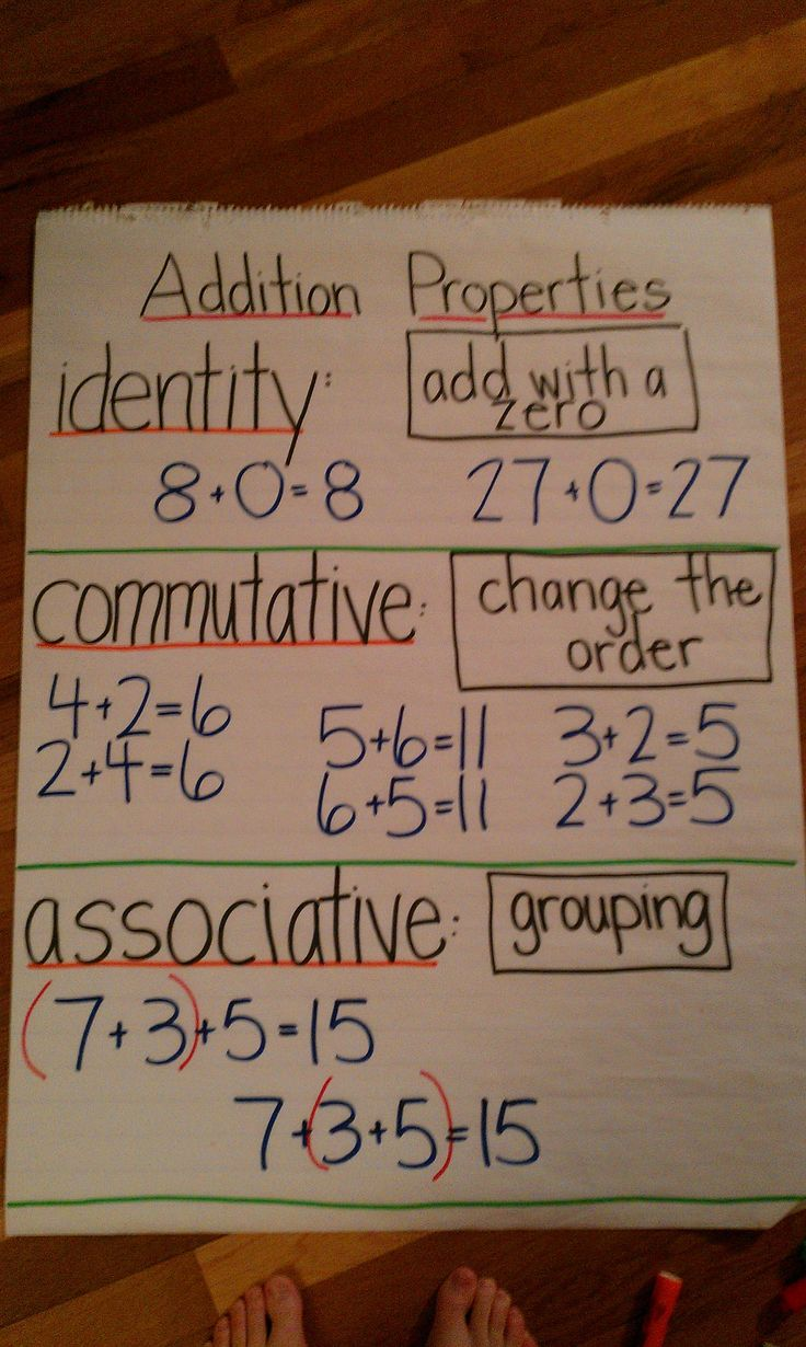Anchor chart: Addition properties..image only