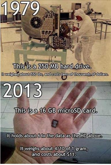 How DataStorage Technology has Changed: 1979 - 2013