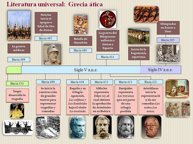 Lenguas Clásicas en el Severo Ochoa: Literatura Griega