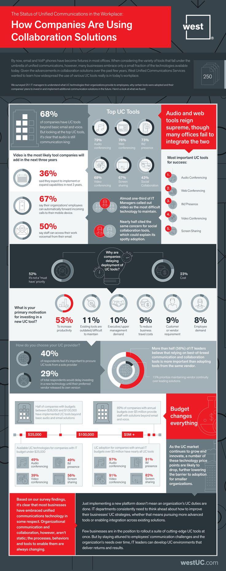 Unified Communications na pracovišti Infographic