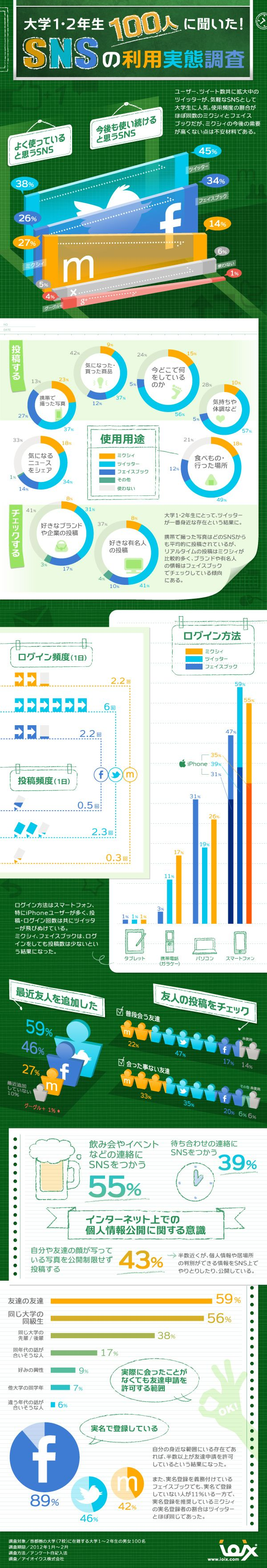 首都圏大学の1・2年生100人に、SNSに関するアンケート調査を行った結果を一枚の絵にまとめたインフォグラフィックです。twitter、fa...