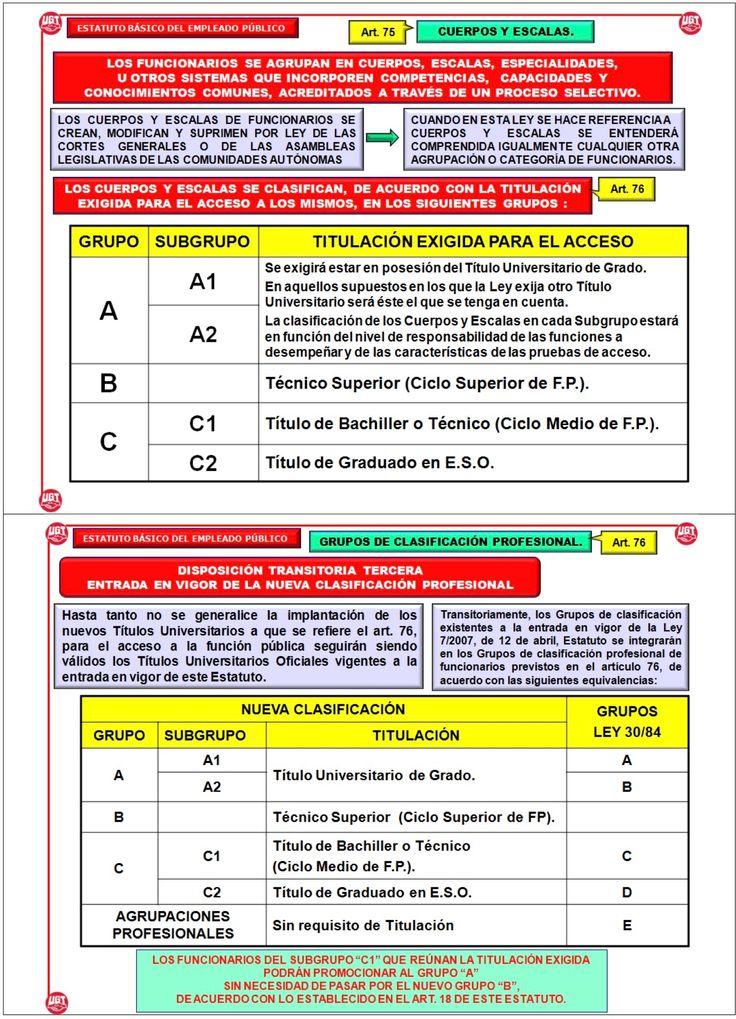 Cuerpos y escalas. Real Decreto Legislativo 5/2015, de 30 de octubre, por el que se aprueba el texto refundido de la Ley del Estatuto Básico del Empleado Público.