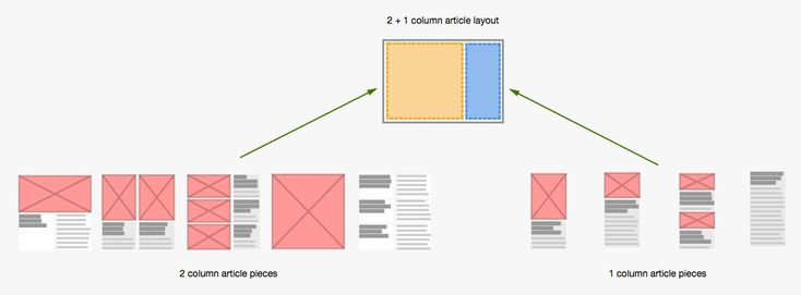 Layout in Flipboard for Web and Windows — Flipboard Engineering