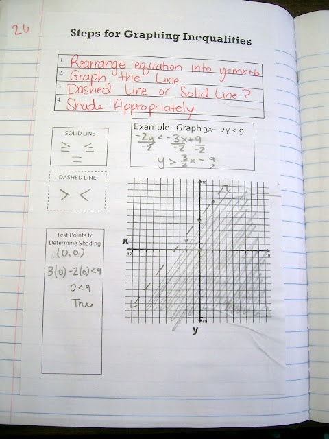 Graphing inequalities. Remember this stuff? Reminds me of my calculus class at UT in the RLM and CPE buildings. Ugh!
