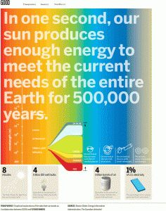 Today And This Month Your Solar Energy News!!