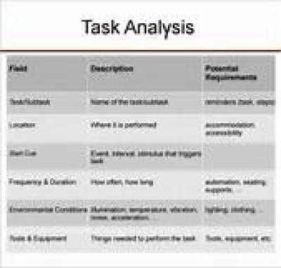 20 best business analysis templates images on pinterest free task analysis templates wajeb Image collections