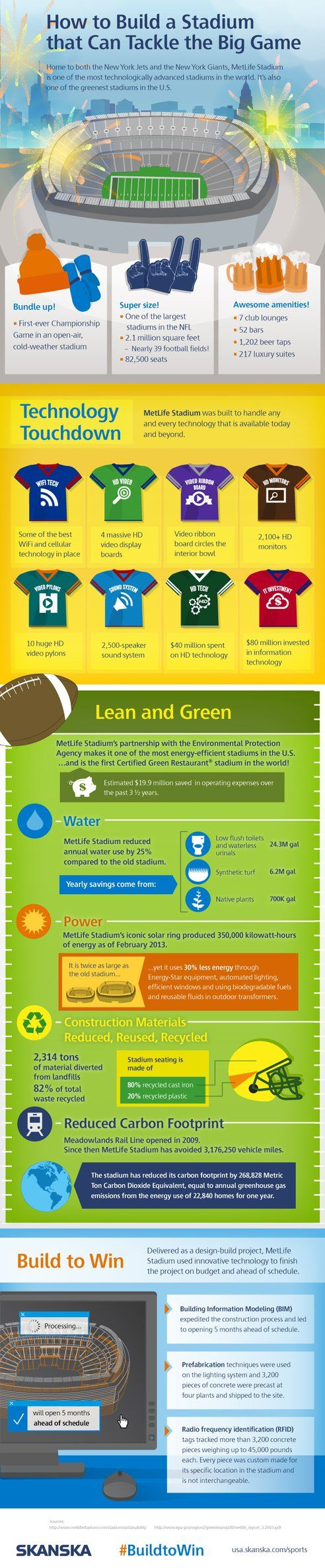 """MetLife Stadium, home of this year's Super Bowl, may be """"The greenest stadium in the US"""" : TreeHugger"""
