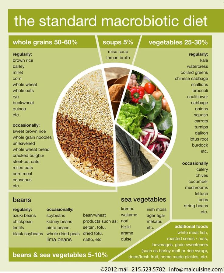 What is a MACROBIOTIC DIET and what can I eat with it...