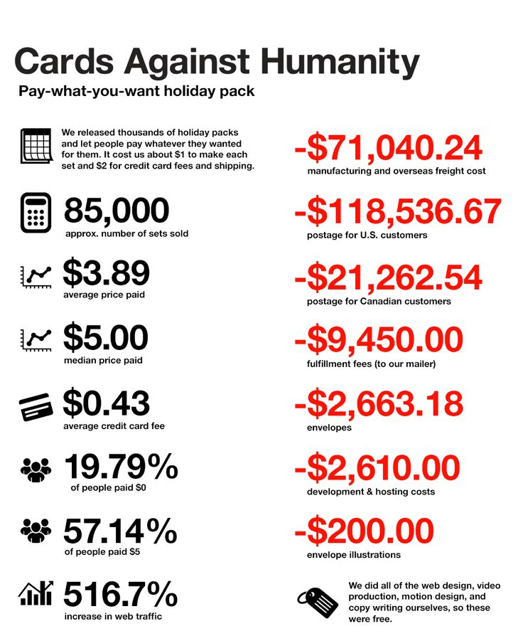 Cards Against Humanity (a game) did an experiment with pay-what-you-want prices and just released some awesome visualizations (and data) about the results.