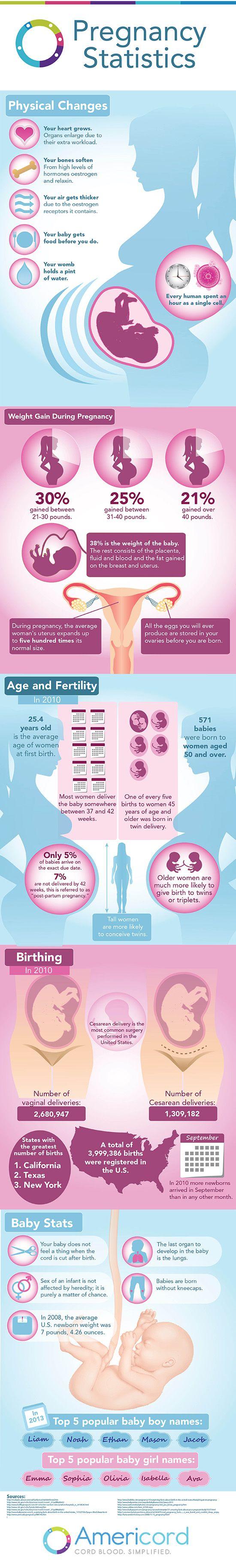 Pregnancy Statistics #Infographics