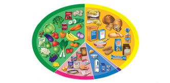 Health tips and Related issues plus Entertainment: Eatting a healthy diet>>>>