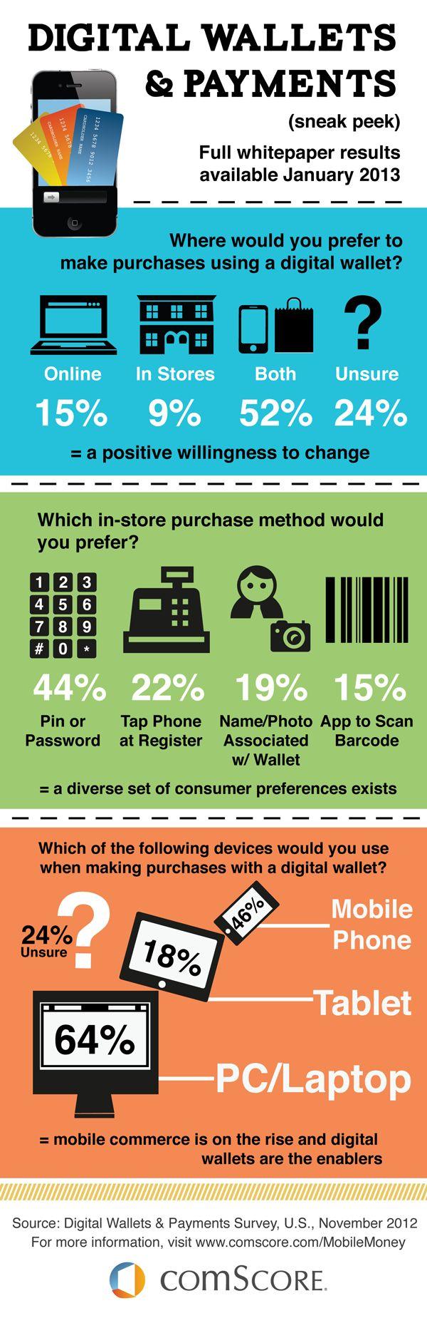 2013 Digital Wallets & Payments Sneak Peek - comScore, Inc