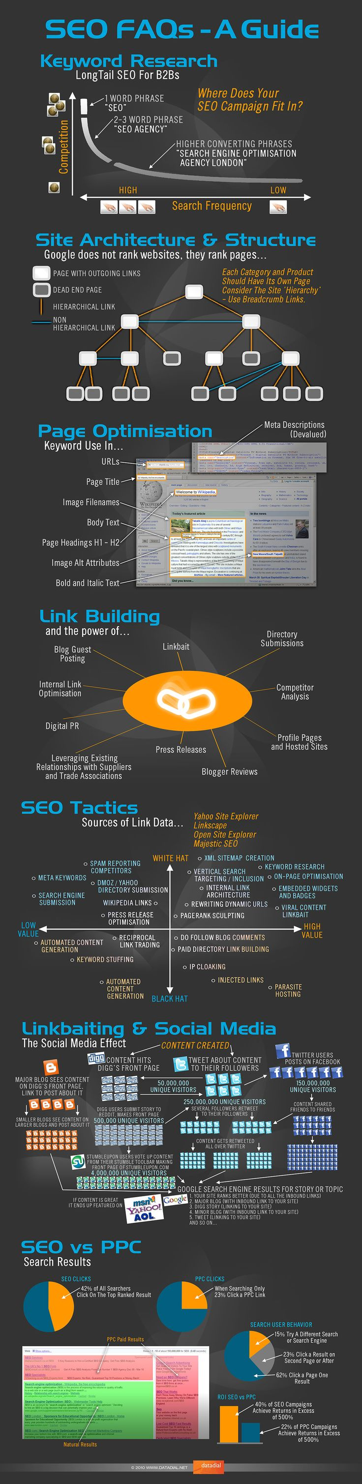The image covers everything from basic keyword research concepts, through site architecture, page optimisation, link building, SEO tactics, social media, and some basic SEO and PPC clickthrough stats and explantions. #SEO