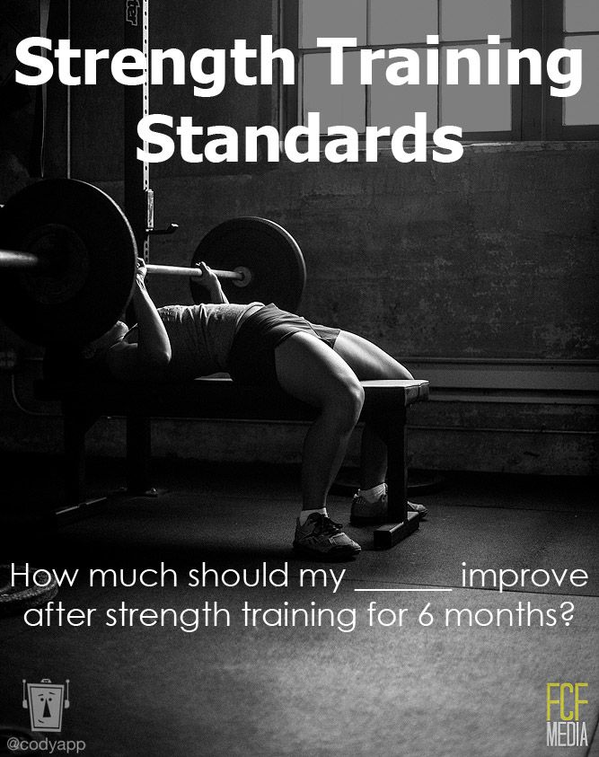 Click through for tables on how much men & women can improve their back squat, bench press, military press, and power clean after 6-9 months of strength training