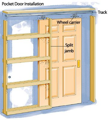 Pocket doors for all interior doors. That way floor and wall space isn't taken up by a swinging door