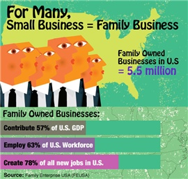 Nearly HALF of family-owned businesses want a family member to take over: http://premium.docstoc.com/article/145316923/48-of-Owners-Would-Like-a-Family-Member-to-Eventually-Take-Over-the-Family-Business