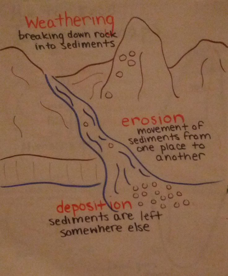 Anchor chart I made all about weathering, erosion, and deposition. Pictures and definitions ! Modeled from: http://media-cache-ec0.pinimg.com/originals/b9/b6/78/b9b678b6a099b1910c77a451a279eb6f.jpg