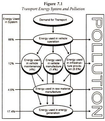 5 Major Environmental Impact of Transport Development