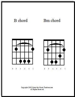 The 11 best guitar chords beginner images on Pinterest | Guitar ...