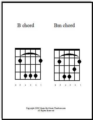 F Minor Chord Beginner Guitar Breakthrough Series