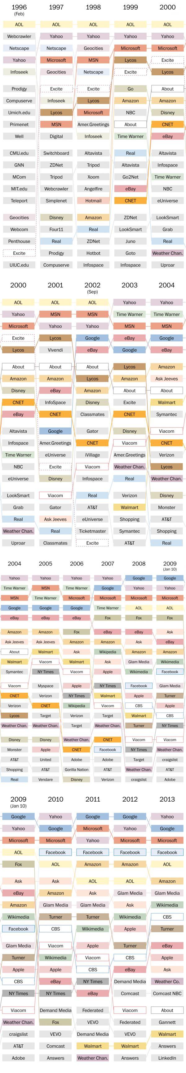 Les 20 sites les plus visités année par année depuis 1996. via le blog du modérateur. Source: http://www.blogdumoderateur.com/sites-les-plus-visites-depuis-1996/ Fait par le Washington Post. #Nostalgie #web
