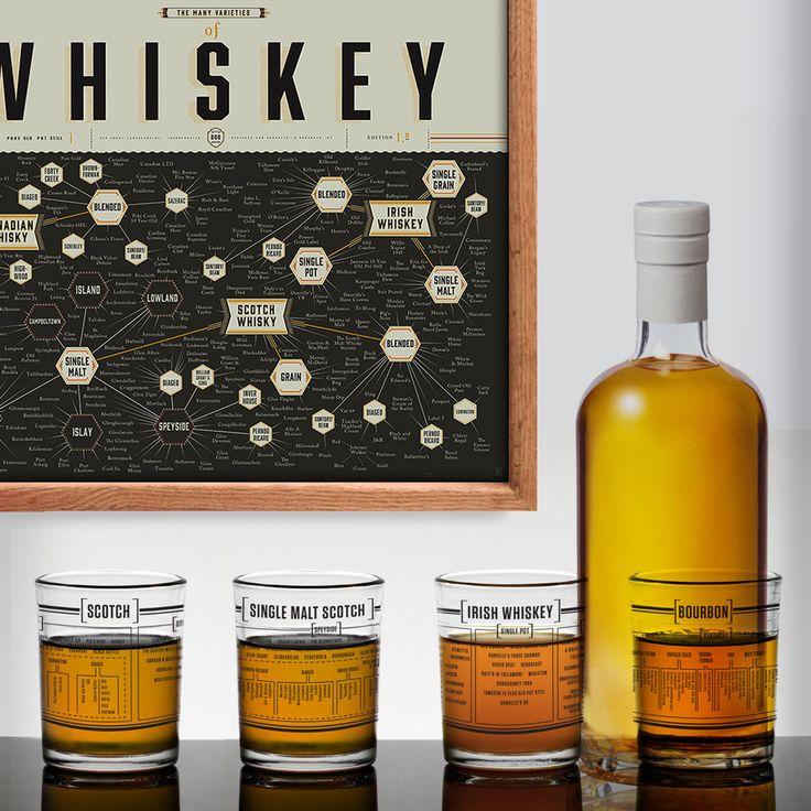 Whiskey Taxonomy - Gläser-Set von Pop Chart LAB | Charles & Marie Designshop