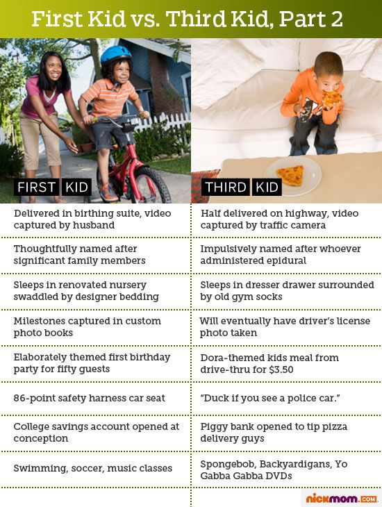 First Kid vs. Third Kid
