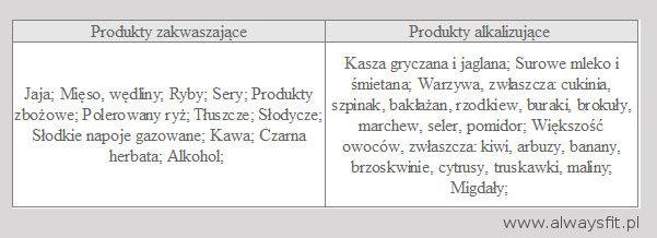 produkty zakwaszające