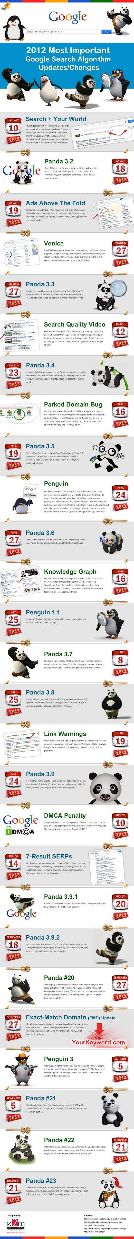 2012 Most Important Google Search Algorithm Updates  http://colibritool.com/blog/infographic-2012-most-important-google-search-algorithm-updates