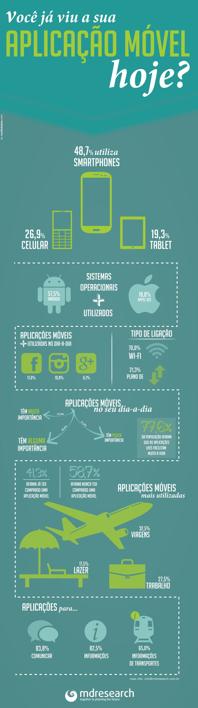 Infogr  Fico Da Mdresearch Sobre Aplicativos M  Veis