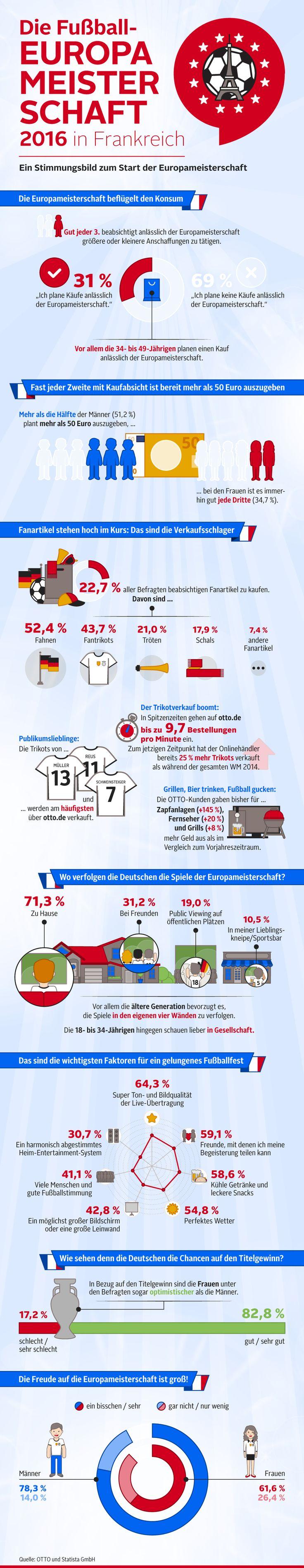 Infografik: Die Fußball-Europameisterschaft 2016 in Frankreich | Statista