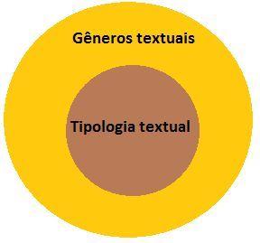 Entrelinhas...: 2. GÊNEROS TEXTUAIS X TIPOLOGIA TEXTUAL