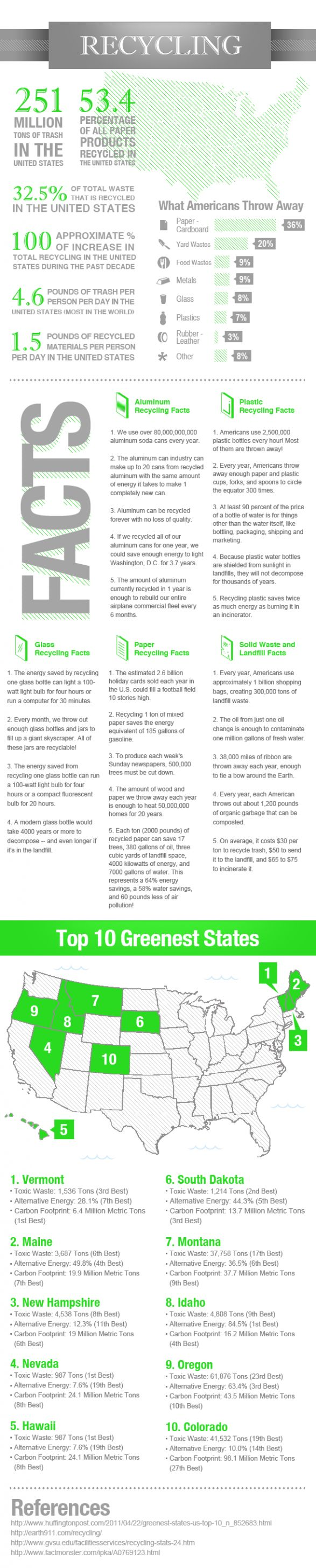 101 best recycling facts images on pinterest recycling for Facts about going green