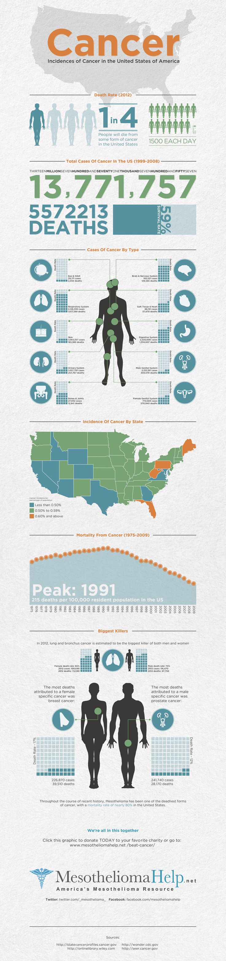 #Healthcare - Cancer - Incidences of Cancer in the United States #Infographic