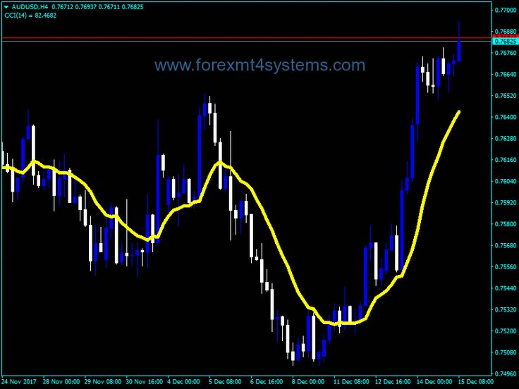 Learn To Trade Forex With Images Forex Forex Trading Basics
