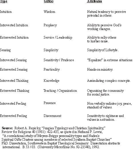 The cognitive functions and spiritual gifts.  I've wanted a chart like this for so long! :) (INFJ = Ni Fe Se Ti)
