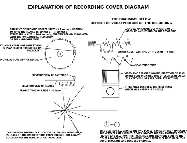 File:Voyager Golden Record Cover Explanation.svg http://en.wikipedia.org/wiki/Voyager_Golden_Record