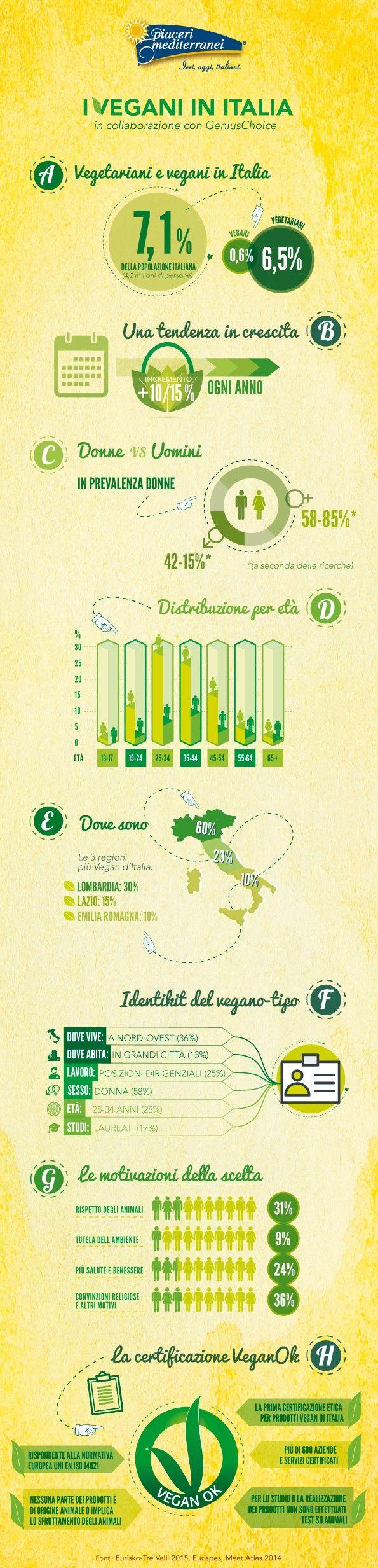 Lo stile di vita #vegetariano e #vegano è sempre più apprezzato in Italia e all'estero, ed è sempre più attento all'origine e alla filiera degli alimenti. Questo il quadro che emerge da una recentissima ricerca realizzata per noi dalla start up italiana GeniusChoice, e proprio per questo è nata la nuova linea di prodotti #vegani Piaceri Mediterranei!  www.piacerimediterranei.it/blog/dieta-vegetariana-e-vegana-un-trend-in-crescita/