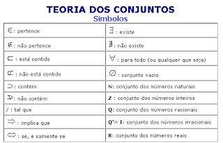 Notas de matemática: Símbolos - Conjuntos numéricos (9º ano)