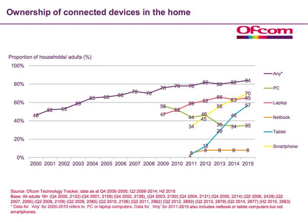 """Ian Maude on Twitter: """"Smartphones have overtaken laptops as the most widely owned connected devices in UK homes https://t.co/sknJmgQNdt"""""""