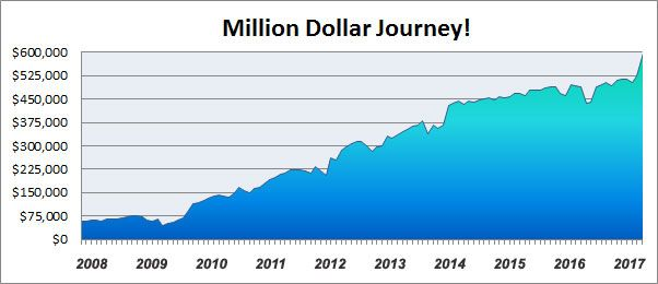 Here's every single month of tracking my net worth, going back over5 6 7 8 9 years to the very first one I did ...