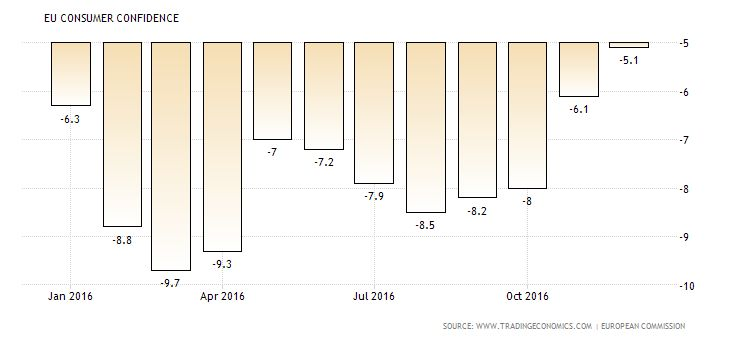 Buz Investors consumer confidence index recorded a rise The DG ECFIN flash estimate of the consumer confidence indicator in the Euro Area increased markedly by 1.1 points to -5.1, way above market expectations of -6.