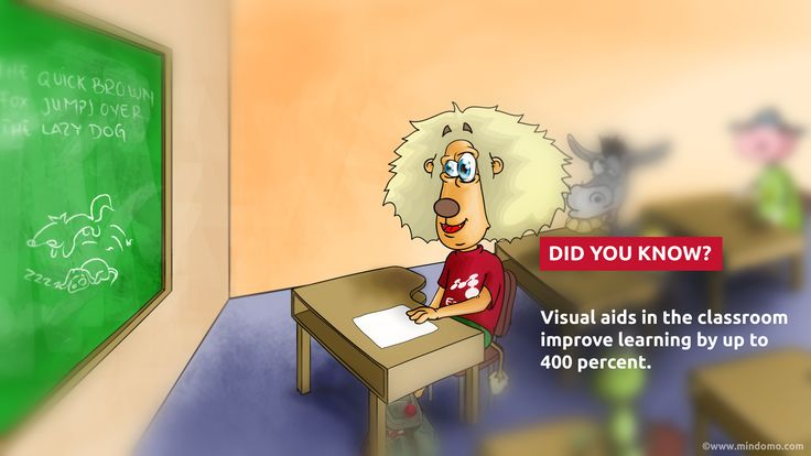 Did you know that #visualcontent is so efficient?