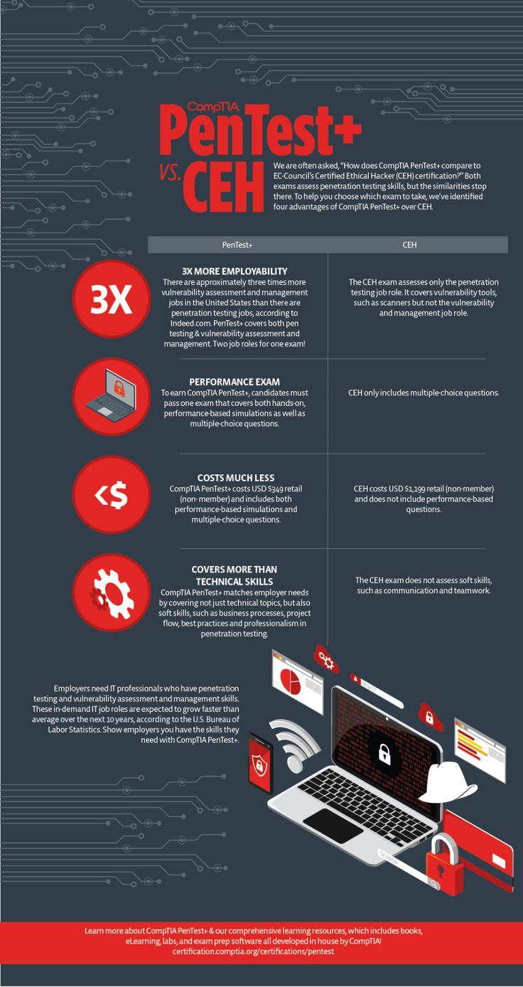 Infographic CompTIA PenTest+ vs. CEH Cyber security