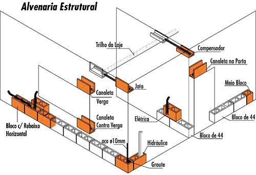 Cerâmica Salema | Alvenaria Estrutural